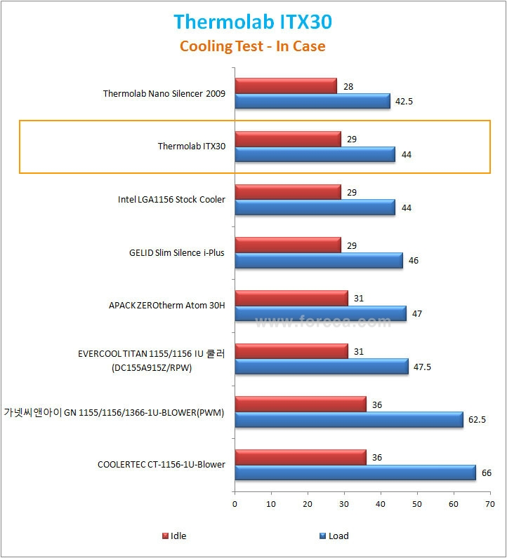 2.Cooling test-in case.jpg