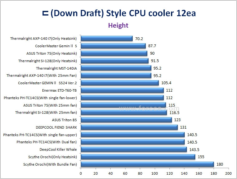 ㄷ type CPU cooler Height20150922.jpg