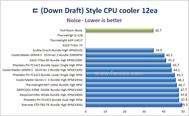 ㄷ type CPU cooler Noise20150922.jpg